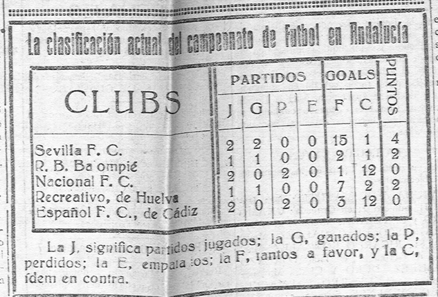 "A classificação do campeonato andaluz no ""El Noticiero Sevillano"" de 1 de Novembro de 1922"